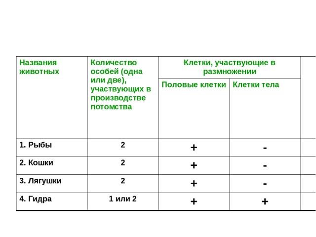 Названия животных Количество особей (одна или две), участвующих в производстве потомства Клетки, участвующие в размножении Половые клетки Клетки тела 1. Рыбы 2 + - 2. Кошки 2 + - 3. Лягушки 2 + - 4. Гидра 1 или 2 + +