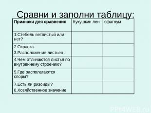 Сравни и заполни таблицу: Признаки для сравнения Кукушкин лен сфагнум 1.Стебель