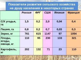 Показатели развития сельского хозяйства на душу населения в некоторых странах ми