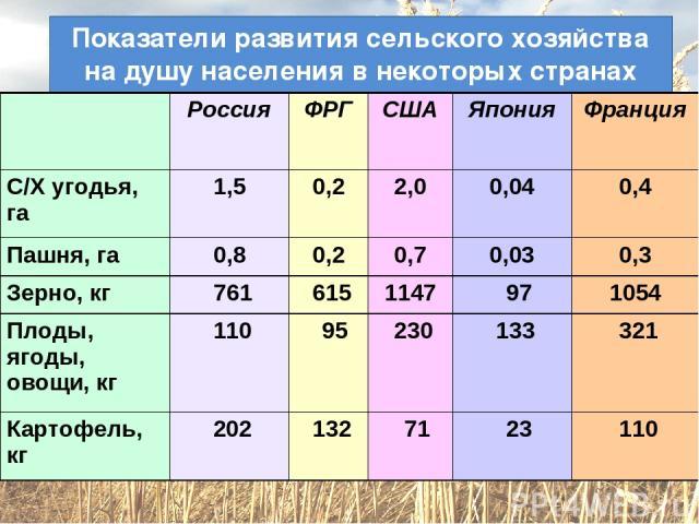 Показатели развития сельского хозяйства на душу населения в некоторых странах мира Россия ФРГ США Япония Франция С/Х угодья, га 1,5 0,2 2,0 0,04 0,4 Пашня, га 0,8 0,2 0,7 0,03 0,3 Зерно, кг 761 615 1147 97 1054 Плоды, ягоды, овощи, кг 110 95 230 133…