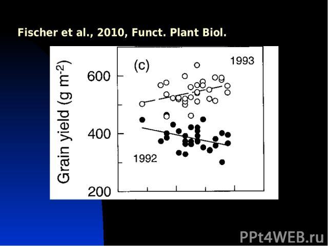 Fischer et al., 2010, Funct. Plant Biol.