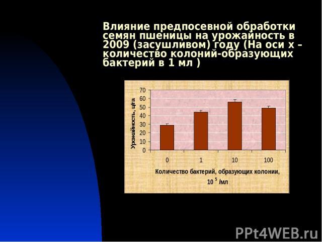 Влияние предпосевной обработки семян пшеницы на урожайность в 2009 (засушливом) году (На оси х – количество колоний-образующих бактерий в 1 мл )