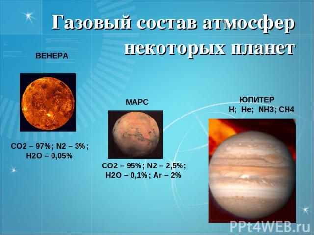 Газовый состав атмосфер некоторых планет СО2 – 97%; N2 – 3%; Н2О – 0,05% ВЕНЕРА МАРС СО2 – 95%; N2 – 2,5%; Н2О – 0,1%; Аr – 2% ЮПИТЕР Н; Не; NН3; СН4