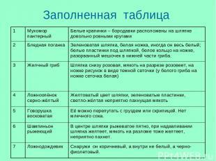 Заполненная таблица 1 Мухомор пантерный Белые крапинки – бородавки расположены н