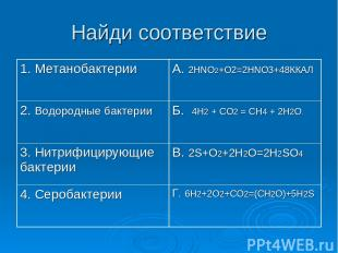Найди соответствие 1. Метанобактерии А. 2HNO2+O2=2HNO3+48ККАЛ 2. Водородные бакт