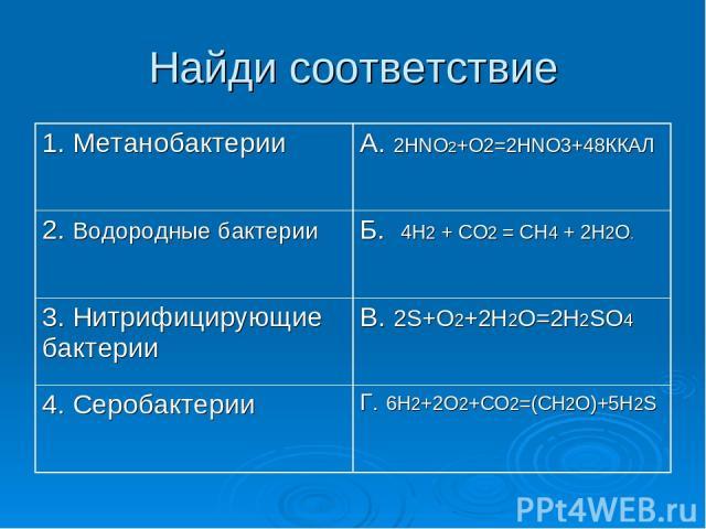 Найди соответствие 1. Метанобактерии А. 2HNO2+O2=2HNO3+48ККАЛ 2. Водородные бактерии Б. 4H2 + CO2 = CH4 + 2H2O. 3. Нитрифицирующие бактерии В. 2S+O2+2H2O=2H2SO4 4. Серобактерии Г. 6Н2+2О2+СО2=(СН2О)+5Н2S