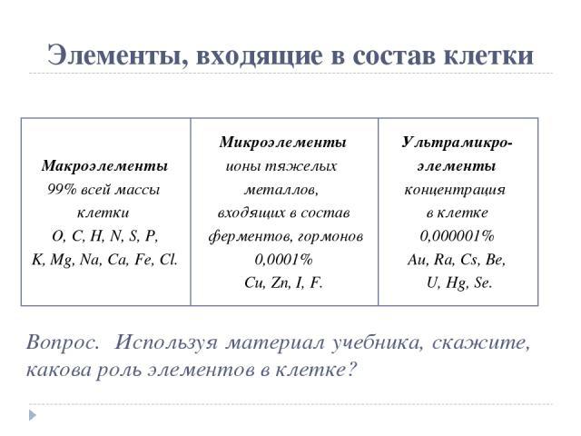 Элементы, входящие в состав клетки Макроэлементы 99% всей массы клетки O, C, H, N, S, P, K, Mg, Na, Ca, Fe, Cl. Микроэлементы ионы тяжелых металлов, входящих в состав ферментов, гормонов 0,0001% Cu, Zn, I, F. Ультрамикро- элементы концентрация в кле…