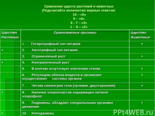 Сравнение царств растений и животных (Подсчитайте количество верных ответов: 10