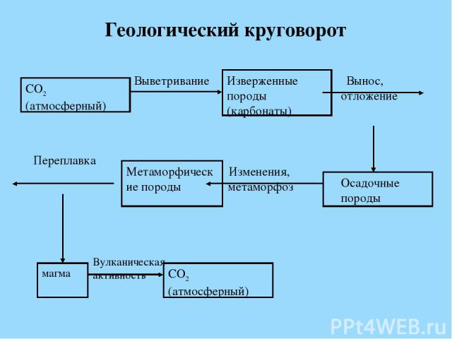 Геологический круговорот