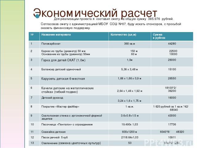 Экономический расчет   Для реализации проекта я составил смету на общую сумму 385.976 рублей. Согласовав смету с администрацией МБОУ СОШ №67, буду искать спонсоров, с просьбой оказать финансовую поддержку. Смета расходов. Финансирование проекта.…