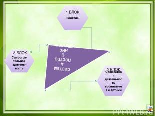 Система педагогического процесса Занятие Самостоя- тельная деятель- ность Совмес