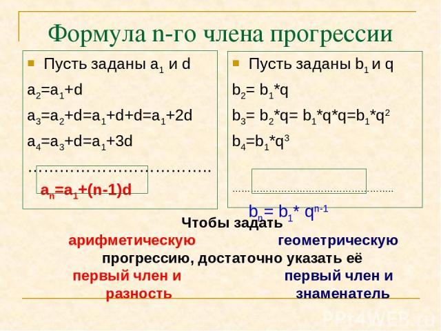 Формула n-го члена прогрессии Пусть заданы а1 и d а2=а1+d a3=a2+d=a1+d+d=а1+2d a4=a3+d=а1+3d …………………………….. an=a1+(n-1)d Пусть заданы b1 и q b2= b1*q b3= b2*q= b1*q*q=b1*q2 b4=b1*q3 …………………………………………….. bn= b1* qn-1 Чтобы задать арифметическую геометр…