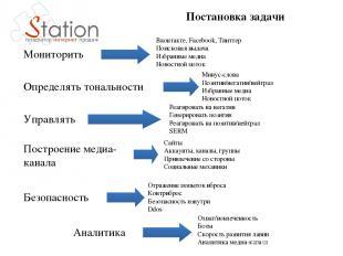 Постановка задачи Мониторить Определять тональности Управлять Построение медиа-к