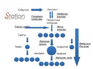 Контент Проектная команда Список медиа Сайты Twitter Livejournal vkontakte faceb