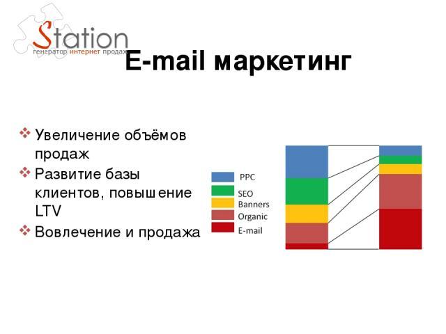 E-mail маркетинг Увеличение объёмов продаж Развитие базы клиентов, повышение LTV Вовлечение и продажа