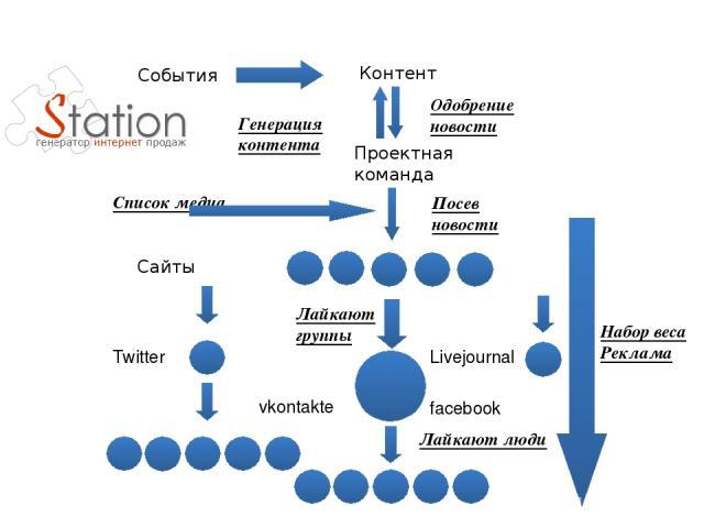 Контент Проектная команда Список медиа Сайты Twitter Livejournal vkontakte facebook Лайкают группы Лайкают люди Набор веса Реклама События Одобрение новости Посев новости Генерация контента