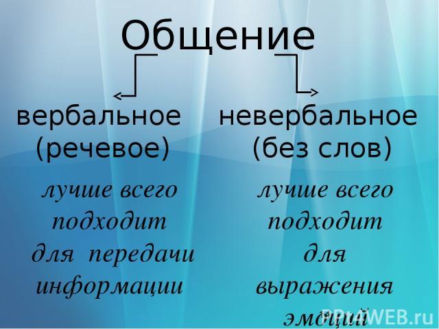 Общение лучше всего подходит для выражения эмоций лучше всего подходит для передачи информации невербальное (без слов) вербальное (речевое)