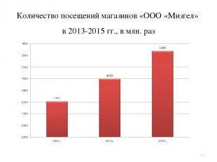 Количество посещений магазинов «ООО «Мизгел» в 2013-2015 гг., в млн. раз *