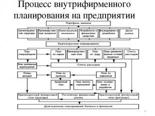 Процесс внутрифирменного планирования на предприятии *