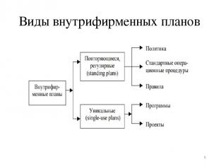 Виды внутрифирменных планов *