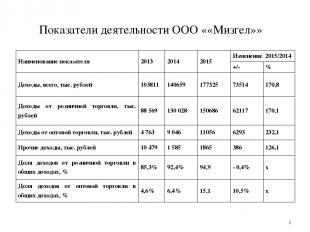 Показатели деятельности ООО ««Мизгел»» * Наименование показателя 2013 2014 2015