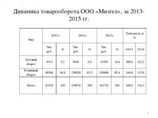 Динамика товарооборота ООО «Мизгел», за 2013-2015 гг. * Вид  2013 г. 2014 г. 20