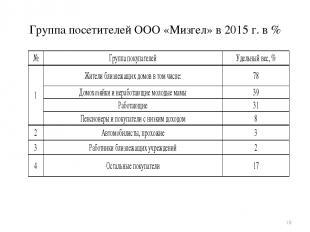 Группа посетителей ООО «Мизгел» в 2015 г. в % *