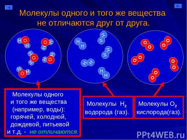 Молекулы одного и того же вещества не отличаются друг от друга. Молекулы одного и того же вещества (например, воды): горячей, холодной, дождевой, питьевой и т.д. - не отличаются. Молекулы Н2 водорода (газ). Молекулы О2 кислорода(газ).