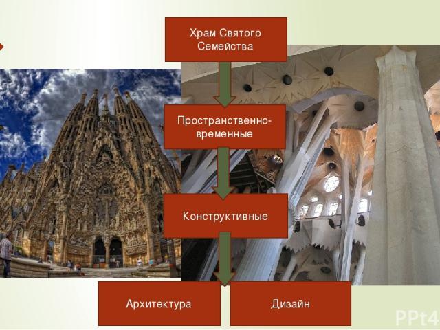 Храм Святого Семейства Архитектура Конструктивные Пространственно-временные Дизайн