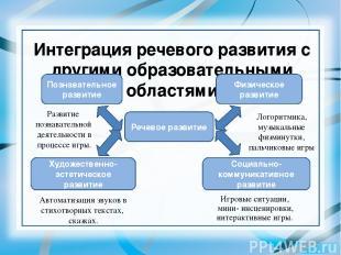 Интеграция речевого развития с другими образовательными областями Речевое развит
