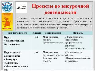 Проекты во внеурочной деятельности В рамках внеурочной деятельности проектная де