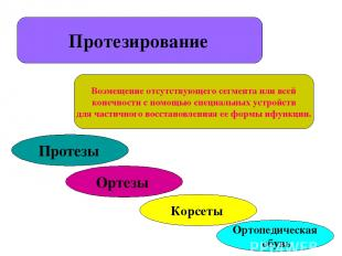 Протезирование Возмещение отсутствующего сегмента или всей конечности с помощью