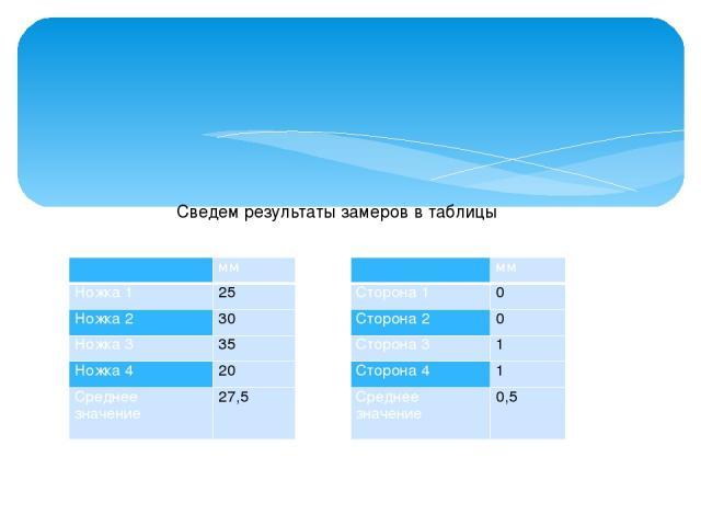 Сведем результаты замеров в таблицы  мм Сторона 1 0 Сторона 2 0 Сторона 3 1 Сторона 4 1 Среднее значение 0,5  мм Ножка 1 25 Ножка 2 30 Ножка 3 35 Ножка 4 20 Среднее значение 27,5