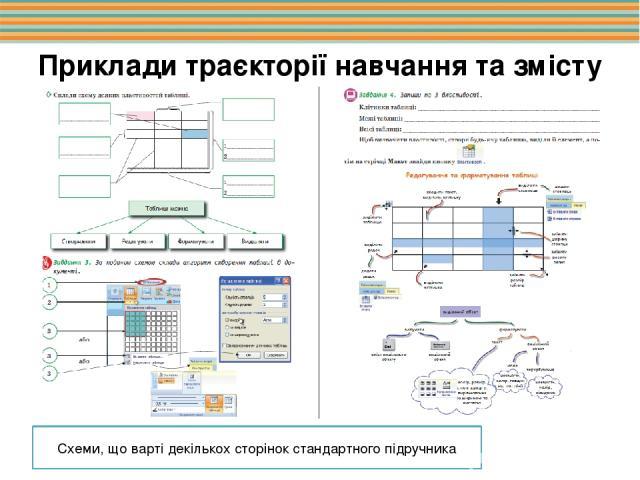 Приклади траєкторії навчання та змісту завдань Схеми, що варті декількох сторінок стандартного підручника