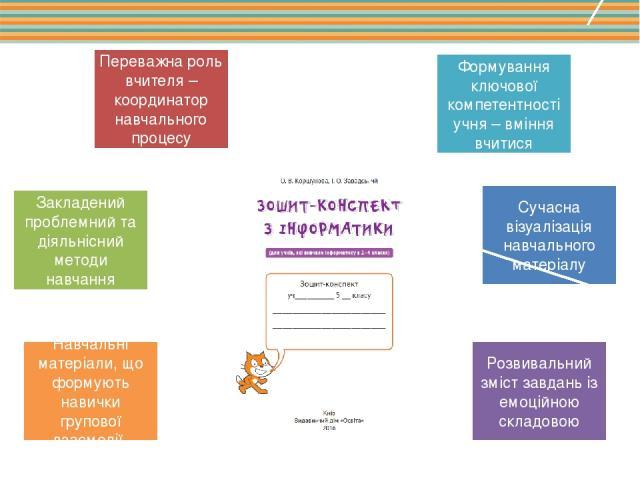 Навчальні матеріали, що формують навички групової взаємодії Закладений проблемний та діяльнісний методи навчання Переважна роль вчителя – координатор навчального процесу Формування ключової компетентності учня – вміння вчитися Сучасна візуалізація н…