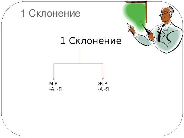 1 Склонение 1 Склонение М.Р -А -Я Ж.Р -А -Я