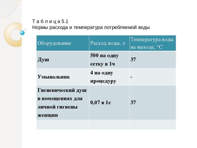 Т а б л и ц а 5.1 Нормы расхода и температура потребляемой воды Оборудование Расход воды, л Температура воды на выходе, °С Душ 500 на одну сетку в 1ч 37 Умывальник 4 на одну процедуру - Гигиенический душ в помещениях для личной гигиены женщин 0,07 в 1с 37