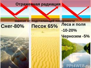 Снег-80% Отраженная радиация Песок 65% Леса и поля -10-20% Чернозем -5% зависит
