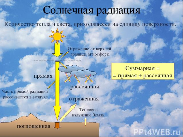 Солнечная радиация Количество тепла и света, приходящееся на единицу поверхности. прямая отраженная рассеянная Отражение от верхней границы атмосферы поглощенная Часть прямой радиации рассеивается в воздухе Тепловое излучение Земли Суммарная = = пря…