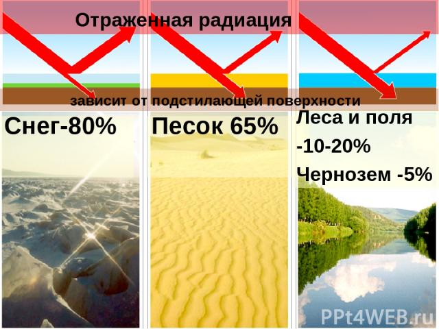 Снег-80% Отраженная радиация Песок 65% Леса и поля -10-20% Чернозем -5% зависит от подстилающей поверхности