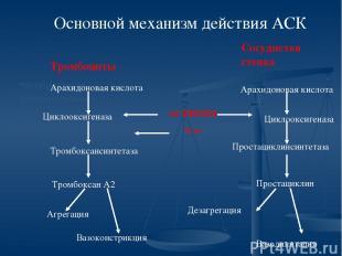 необратимое ингибирование ЦОГ -1 Основной механизм действия АСК Арахидоновая кис