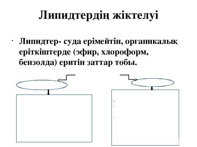 Липидтердің жіктелуі Липидтер- суда ерімейтін, органикалық еріткіштерде (эфир, хлороформ, бензолда) еритін заттар тобы. ЛИПИДТЕР Жай Күрделі 1.Глицеридтер: Триацилглицериндер (ТАГ) Диацилглицериндер (ДАГ) Моноацилглицериндер (МАГ) 2. Балауыз 3. Стер…