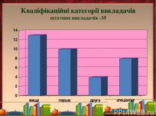 Кваліфікаційні категорії викладачів штатних викладачів -35