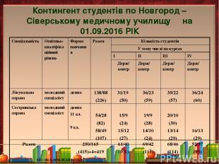 Контингент студентів по Новгород – Сіверському медичному училищу на 01.09.2016 Р