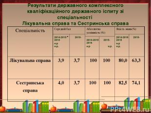 Результати державного комплексного кваліфікаційного державного іспиту зі спеціал