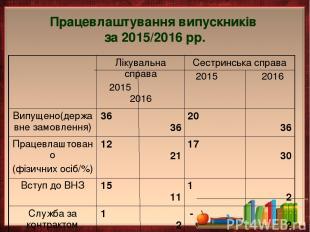 Працевлаштування випускників за 2015/2016 рр.