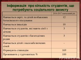 Інформація про кількість студентів, що потребують соціального захисту