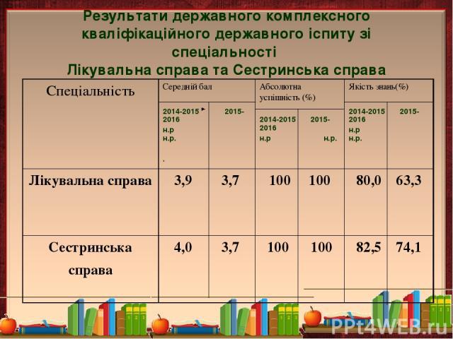 Результати державного комплексного кваліфікаційного державного іспиту зі спеціальності Лікувальна справа та Сестринська справа