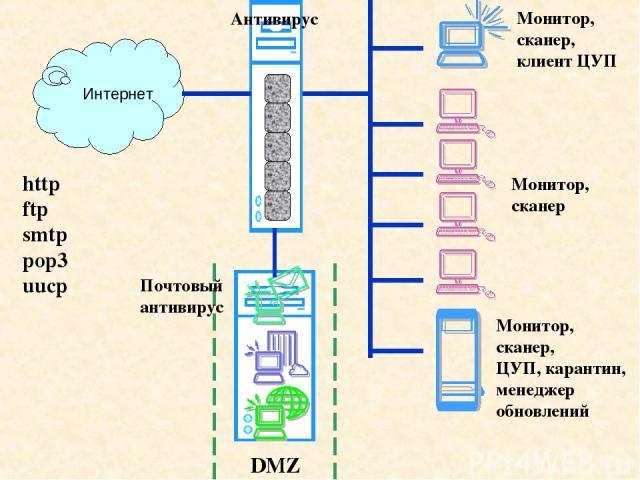 Интернет Антивирус http ftp smtp pop3 uucp Монитор, сканер, ЦУП, карантин, менеджер обновлений Монитор, сканер Монитор, сканер, клиент ЦУП DMZ Почтовый антивирус