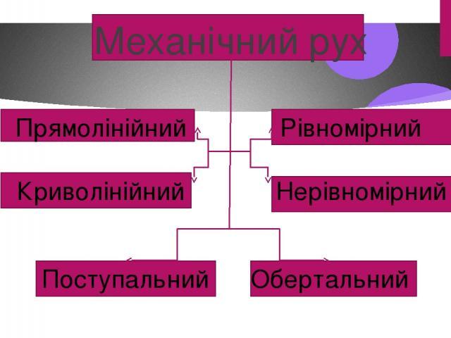 Механічний рух Прямолінійний Криволінійний Поступальний Обертальний Рівномірний Нерівномірний